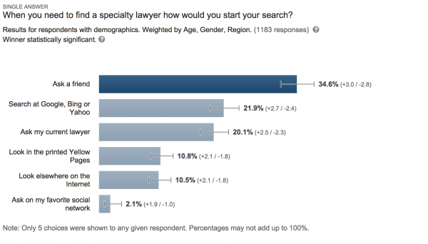 Law Firm Marketing Results